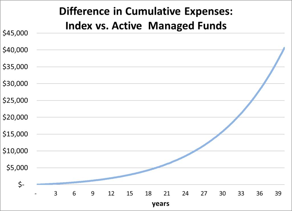 Expense Ratio Savings